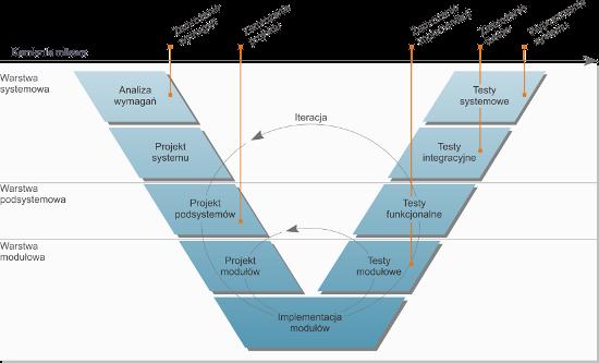 Proces implementacji systemów informatycznych i elektronicznego obiegu dokumentów